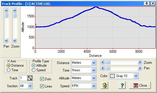 Προφίλ: Υψόμετρο - Απόσταση