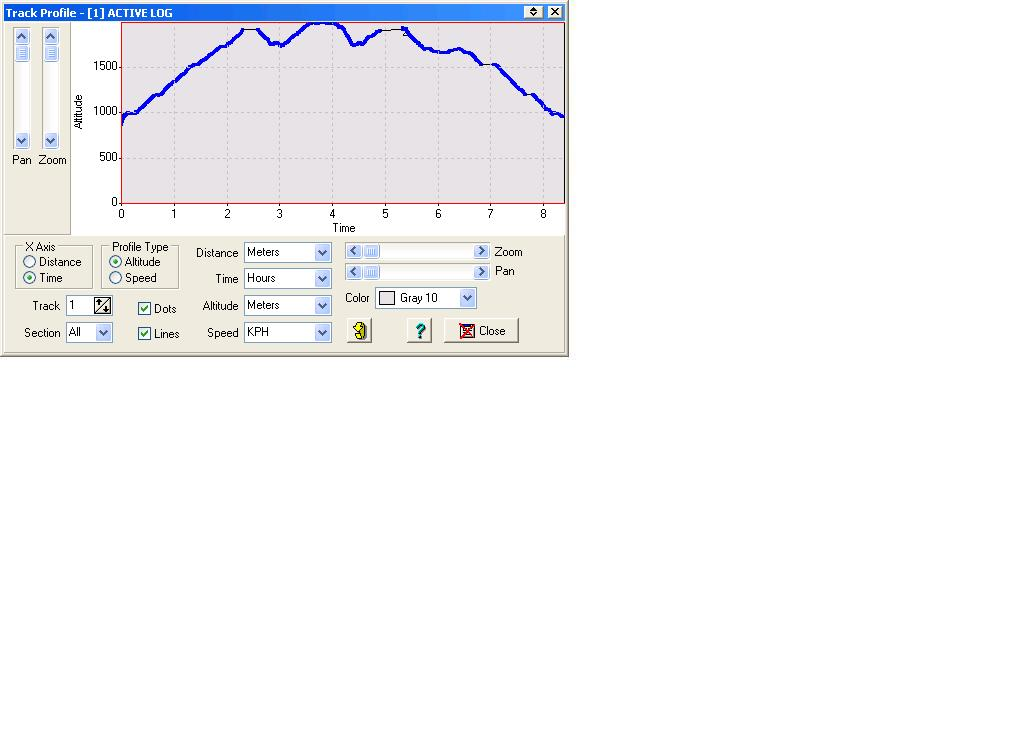 Προφίλ: Υψόμετρο - Χρόνος